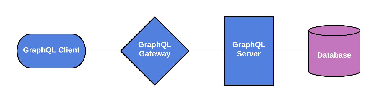 Retool-GraphQL-Ecosystem-Image-1