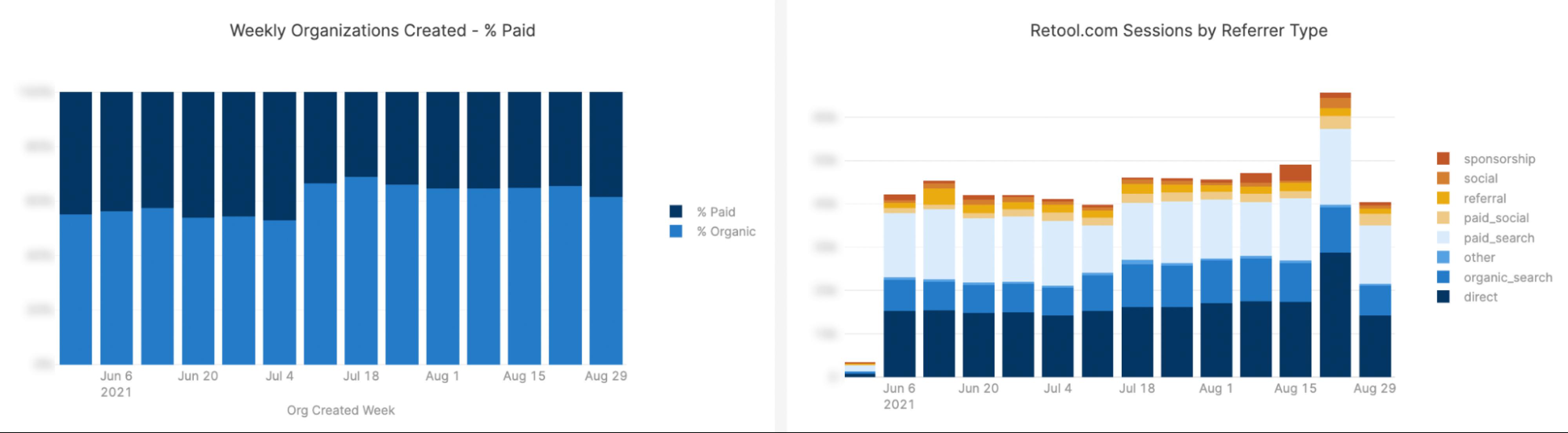 Marketing dashboard: correlate traffic with leads