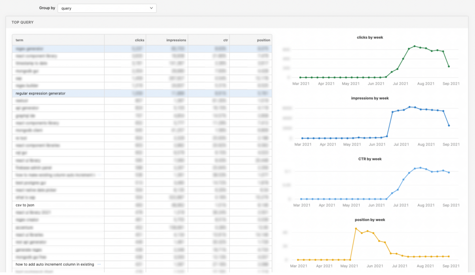 Google search console dashboard: query table + visualization