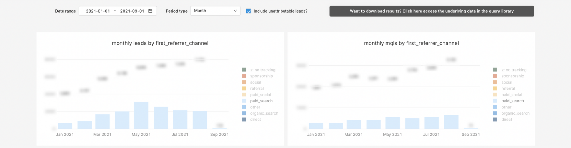 Marketing dashboard for MQLs and leads side-by-side