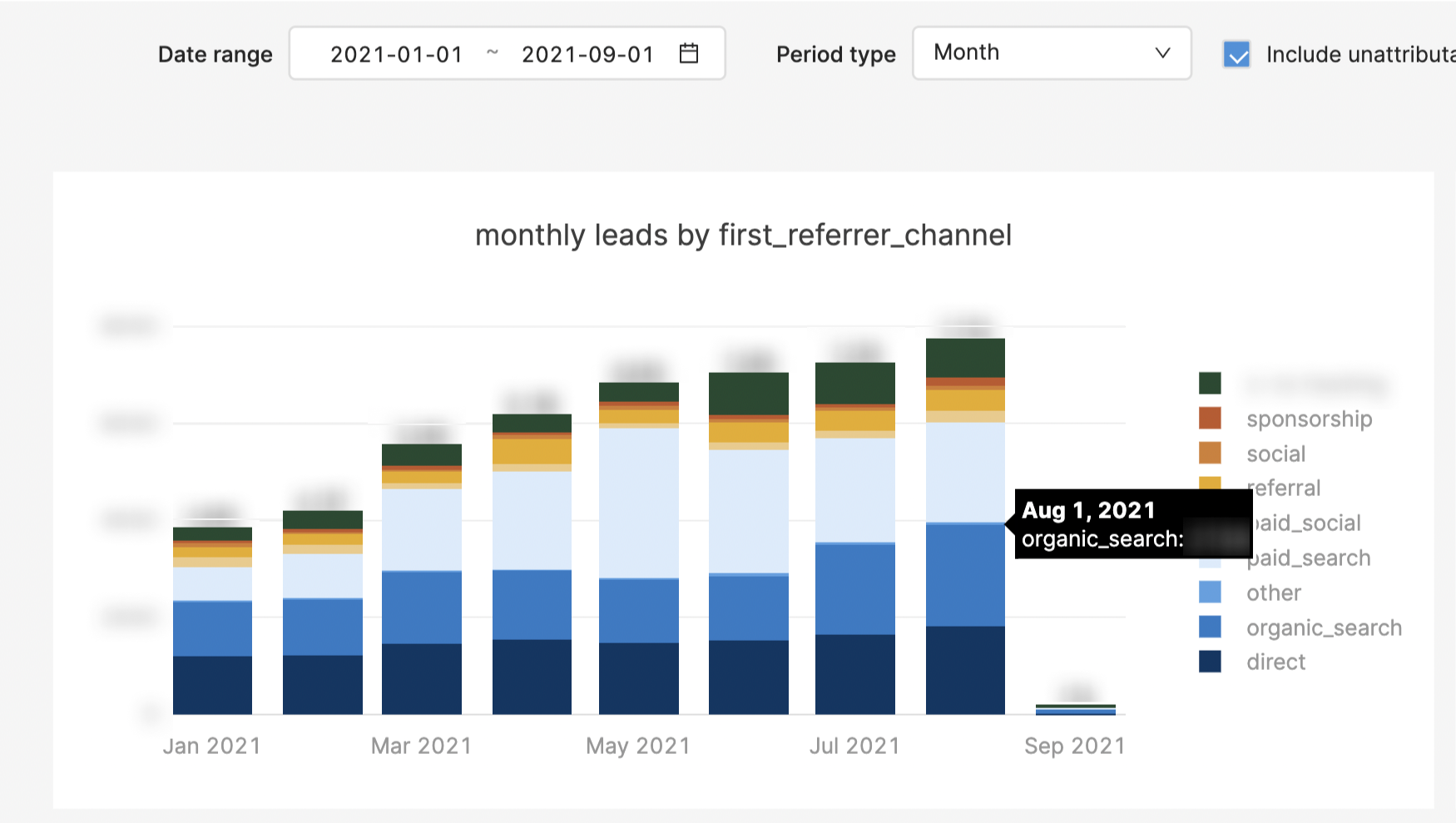 Marketing dashboard: leads by first referrer channel